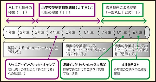 カリキュラム図